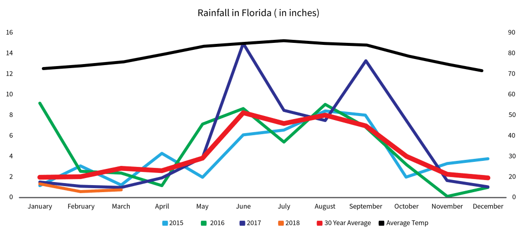 Florida Rainfall Graph