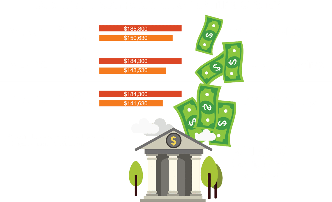 Dual 25 HP Comparative Operating Costs